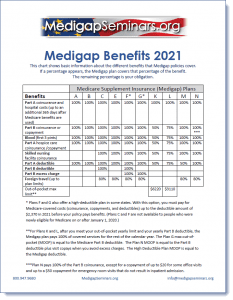 Medicare Supplement Benefit Table 2021